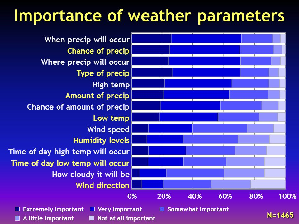 Importance of weather parameters 0%20%40%60%80%100% Wind direction How cloudy it will be Time of day low temp will occur Time of day high temp will occur Humidity levels Wind speed Low temp Chance of amount of precip Amount of precip High temp Type of precip Where precip will occur Chance of precip When precip will occur Extremely importantVery importantSomewhat important A little importantNot at all important N=1465
