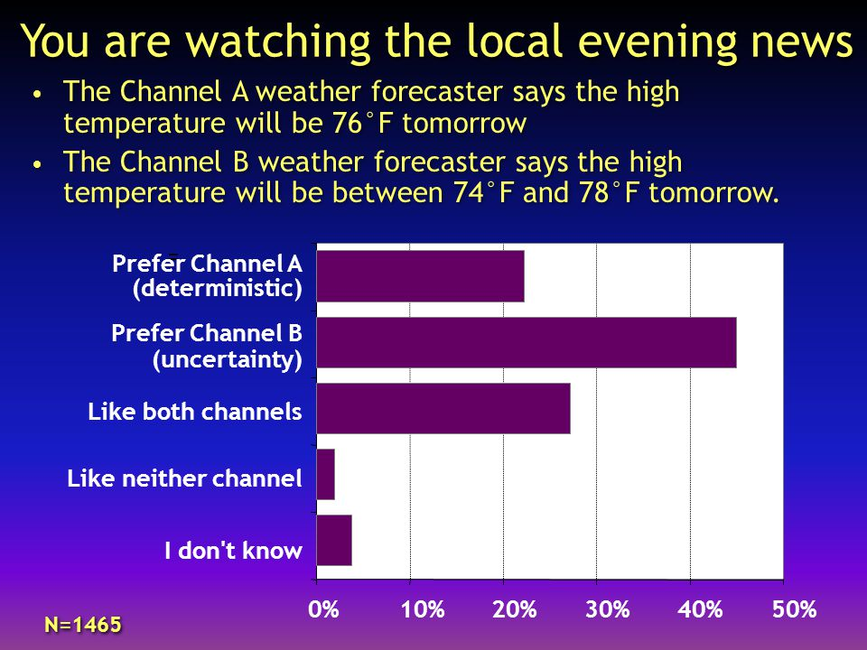 You are watching the local evening news The Channel A weather forecaster says the high temperature will be 76°F tomorrow The Channel B weather forecaster says the high temperature will be between 74°F and 78°F tomorrow.