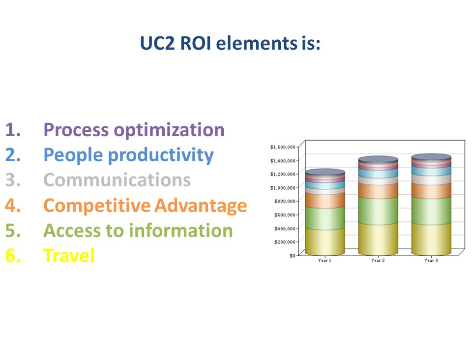 1.Process optimization 2.People productivity 3.Communications 4.Competitive Advantage 5.Access to information 6.Travel UC2 ROI elements is: