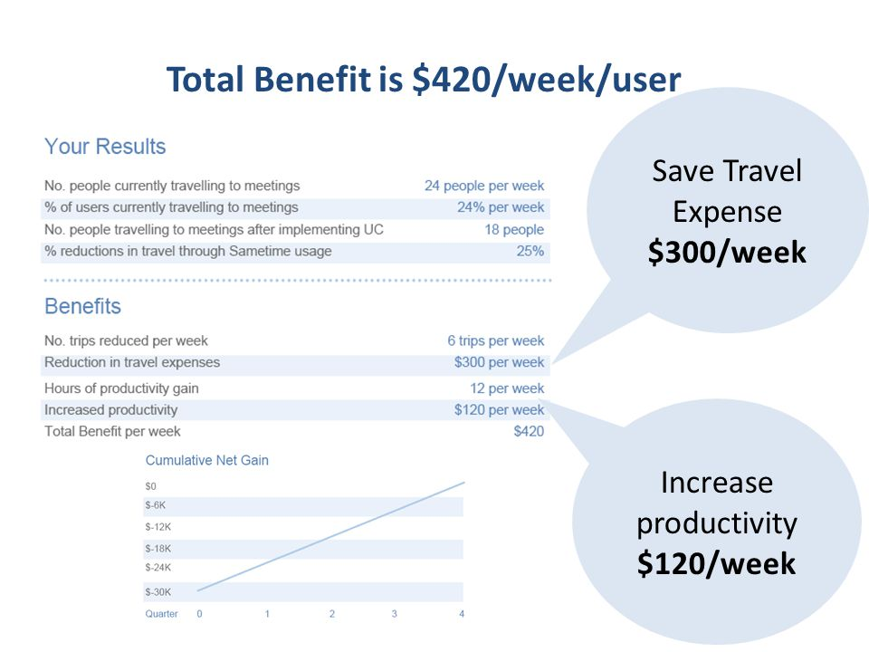Save Travel Expense $300/week Increase productivity $120/week Total Benefit is $420/week/user