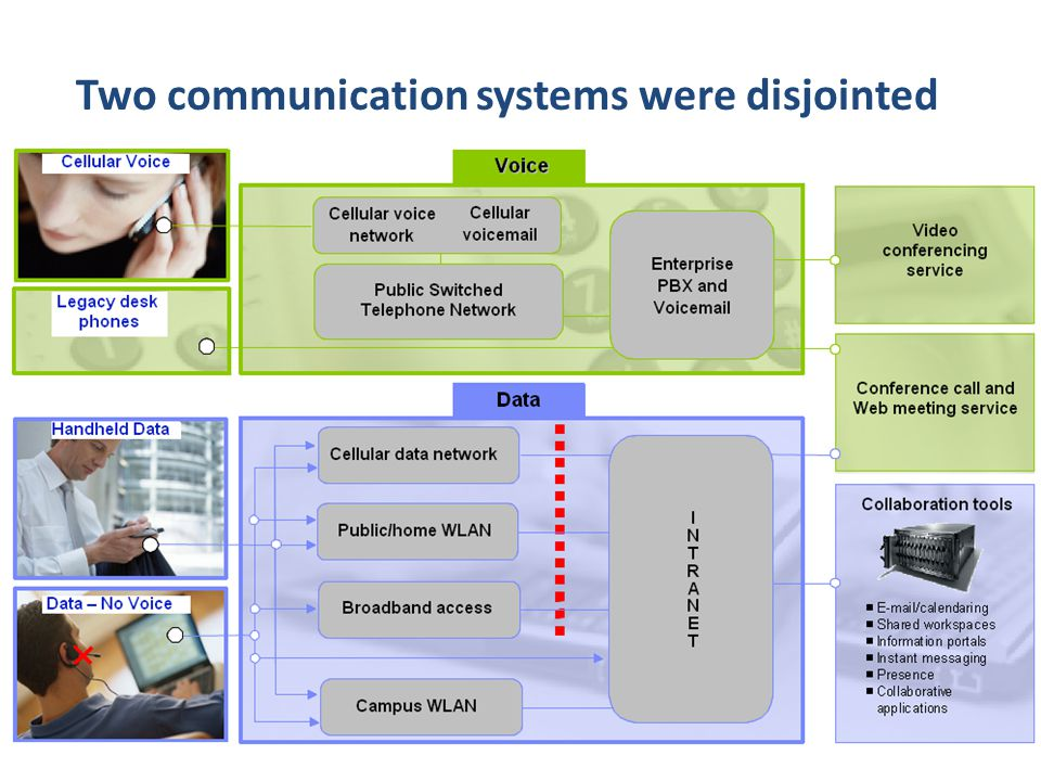 How we do ourselves .Unified Communication & Collaboration 100% ROI in less than a year.