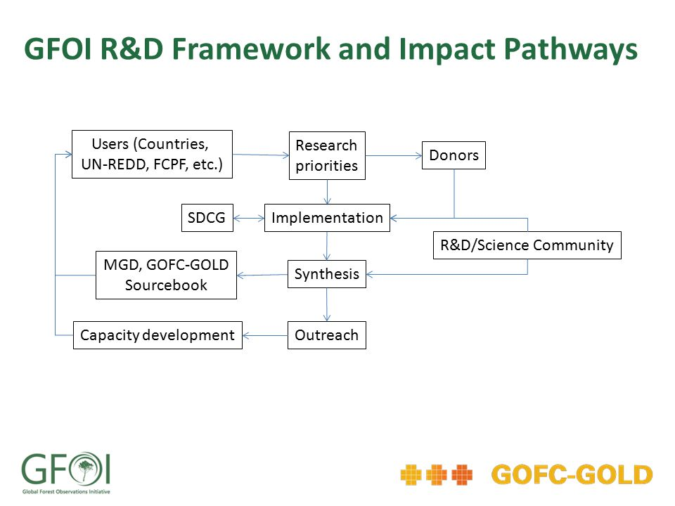 Users (Countries, UN-REDD, FCPF, etc.) SDCG MGD, GOFC-GOLD Sourcebook Capacity development Research priorities Donors Implementation Synthesis Outreach R&D/Science Community GFOI R&D Framework and Impact Pathways
