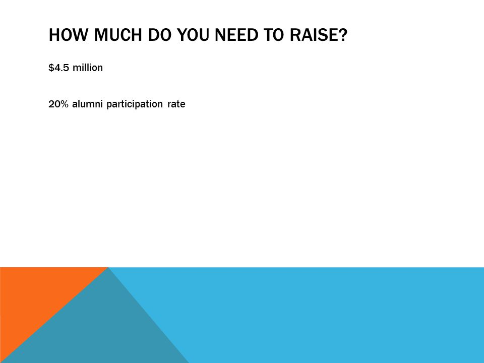 HOW MUCH DO YOU NEED TO RAISE $4.5 million 20% alumni participation rate
