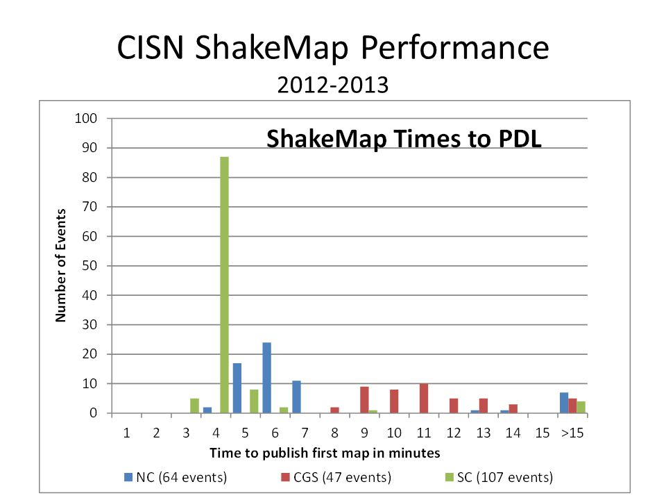 CISN ShakeMap Performance 2012-2013