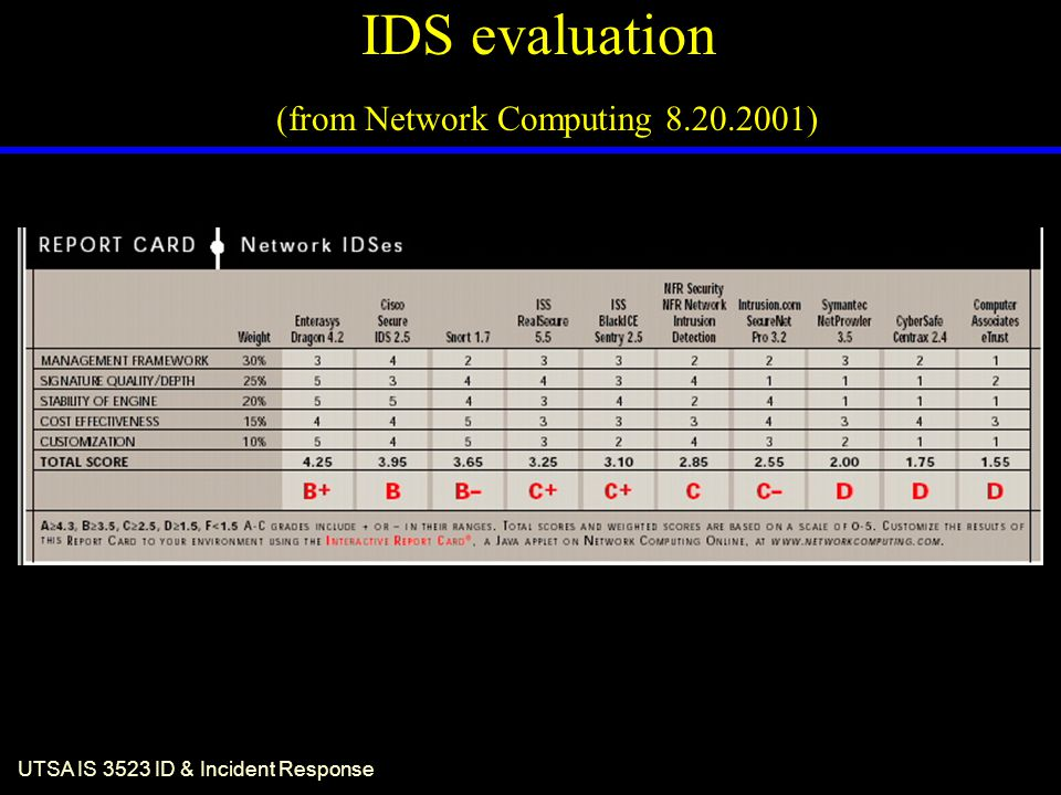 UTSA IS 3523 ID & Incident Response IDS evaluation (from Network Computing 8.20.2001)