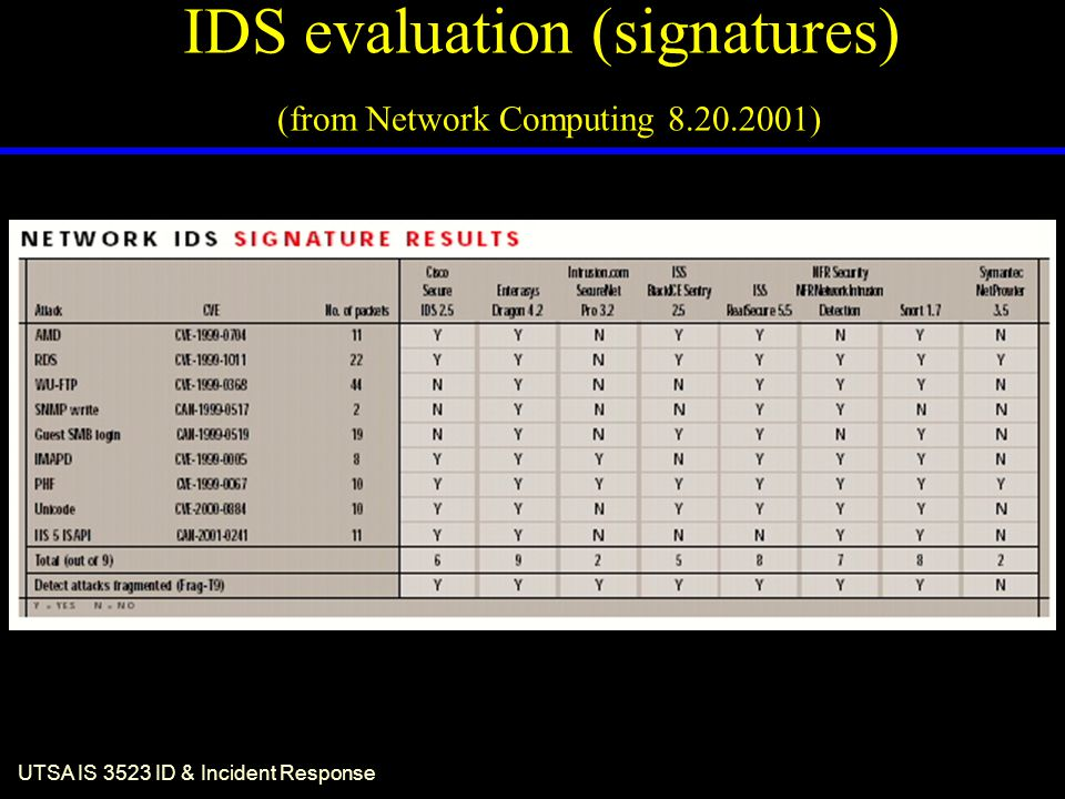 UTSA IS 3523 ID & Incident Response Centralized IDS Hierarchy...