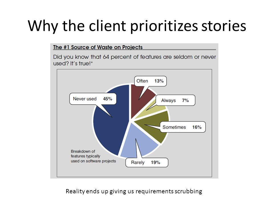Why the client prioritizes stories Reality ends up giving us requirements scrubbing