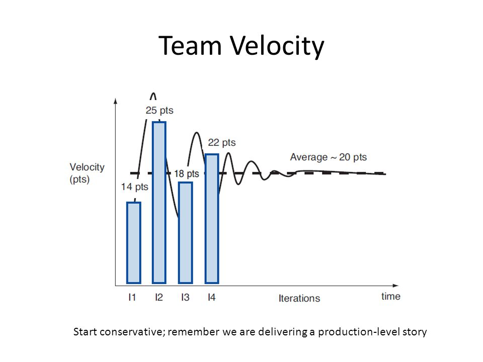 Team Velocity Start conservative; remember we are delivering a production-level story