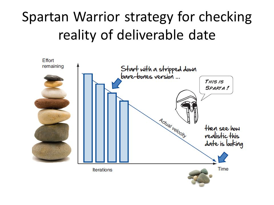 Spartan Warrior strategy for checking reality of deliverable date
