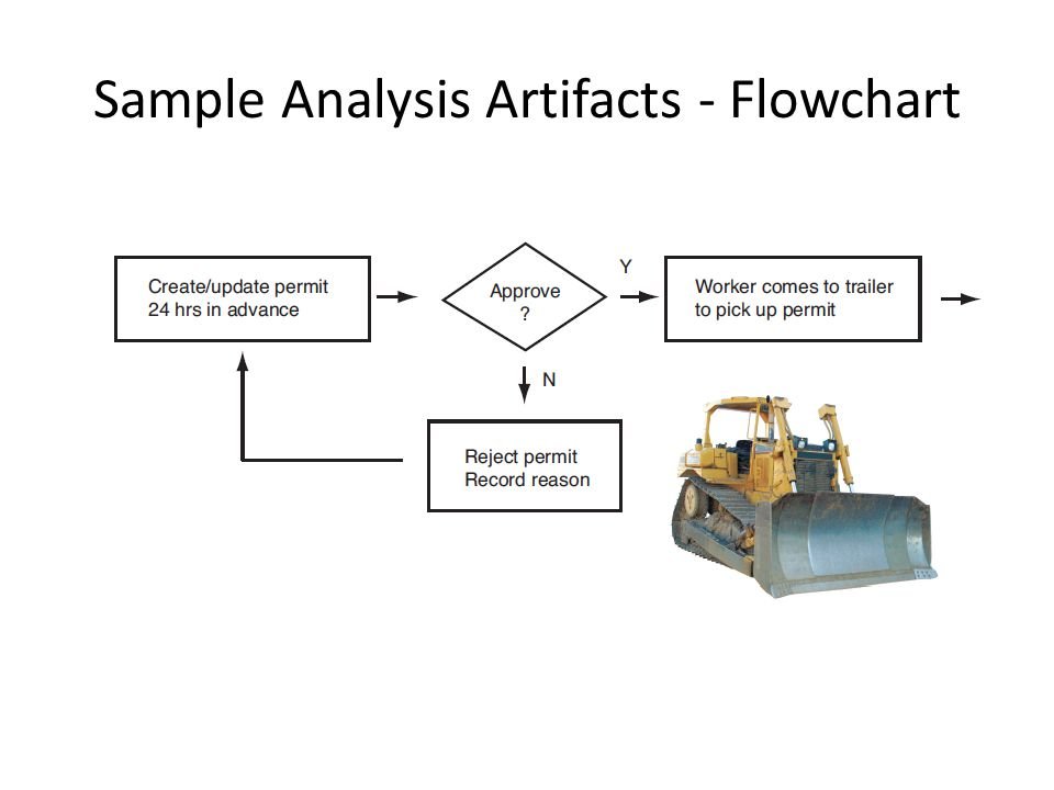 Sample Analysis Artifacts - Flowchart