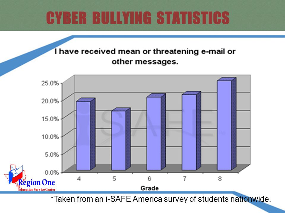 CYBER BULLYING STATISTICS *Taken from an i-SAFE America survey of students nationwide.