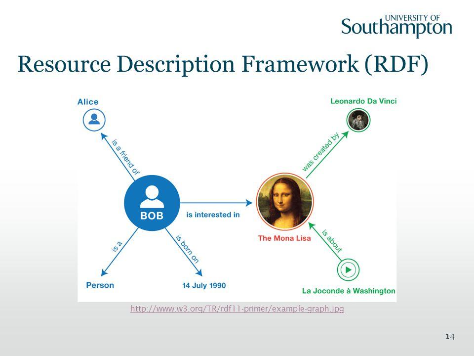 Resource Description Framework (RDF) 14 http://www.w3.org/TR/rdf11-primer/example-graph.jpg