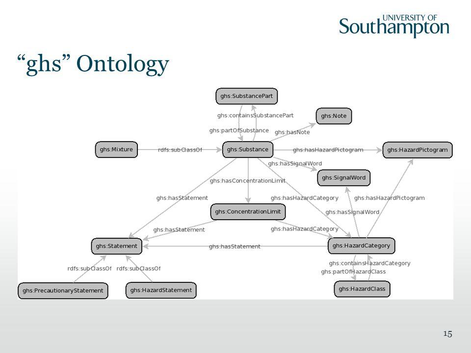 ghs Ontology 15