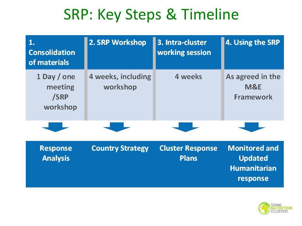SRP: Content Response Analysis 1.Needs analysis (HNO) 2.