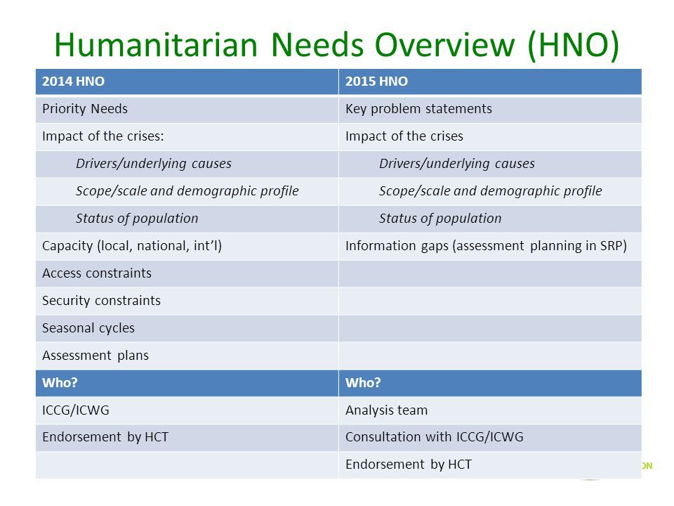 Humanitarian Needs Overview (HNO) 2014 HNO2015 HNO Priority NeedsKey problem statements Impact of the crises:Impact of the crises Drivers/underlying c