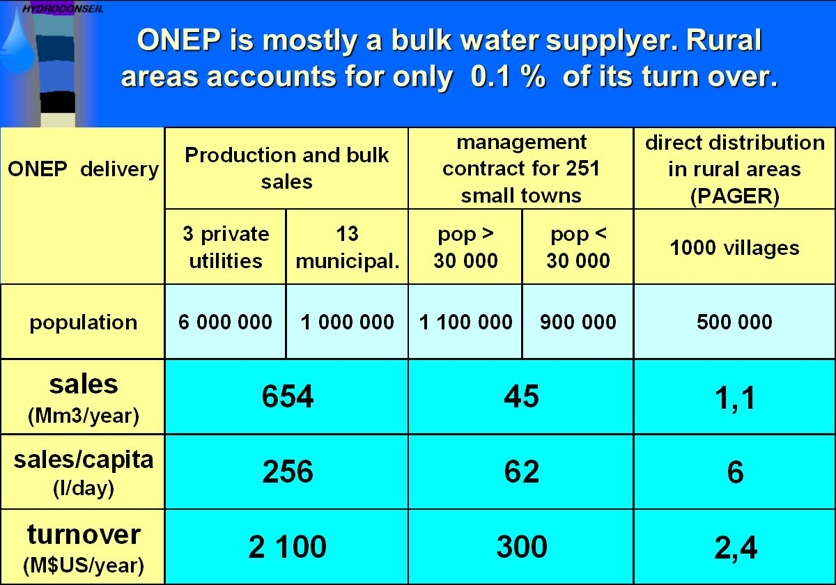 ONEP is mostly a bulk water supplyer. Rural areas accounts for only 0.1 % of its turn over.