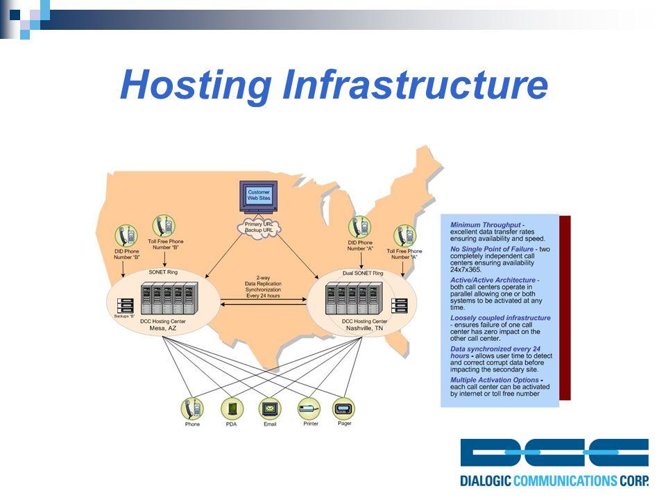 Hosting Infrastructure