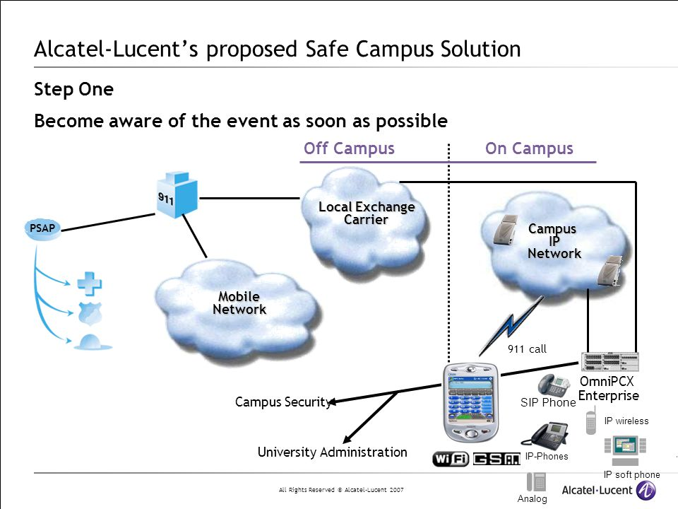 All Rights Reserved © Alcatel-Lucent 2007 IP-Phones Campus Security University Administration Alcatel-Lucent's proposed Safe Campus Solution Step One Become aware of the event as soon as possible CampusIPNetwork Local Exchange Carrier MobileNetwork Off Campus On Campus OmniPCX Enterprise 911 call PSAP IP wireless SIP Phone IP soft phone Analog