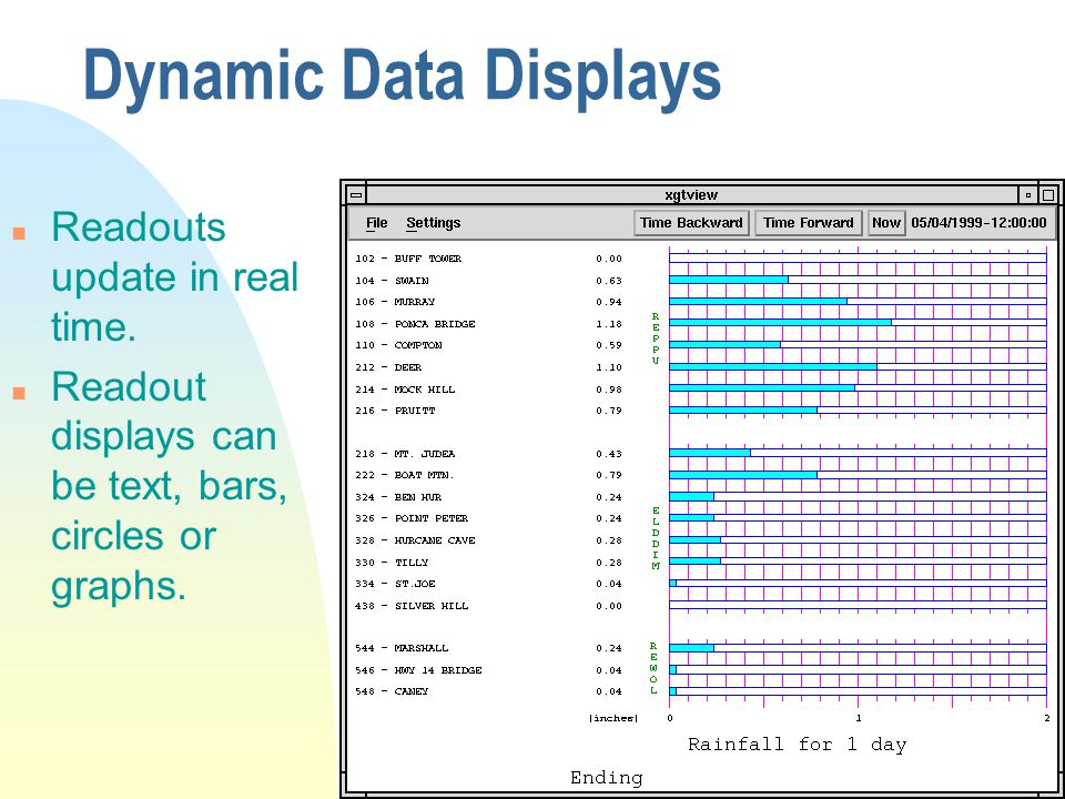 Dynamic Data Displays n Readouts update in real time.