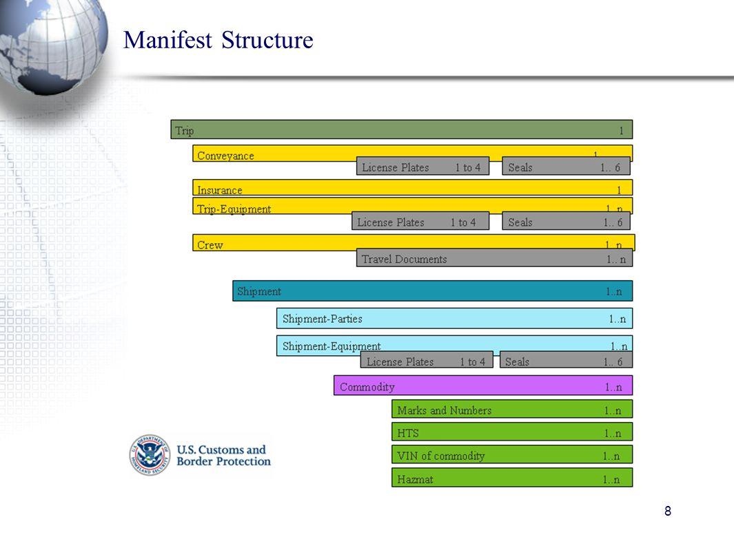 8 Manifest Structure