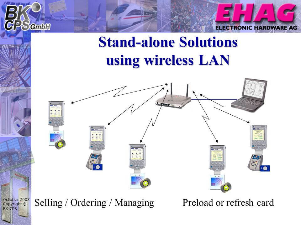 October 2003 Copyright © BK-CPS Stand-alone Solutions using wireless LAN Preload or refresh cardSelling / Ordering / Managing