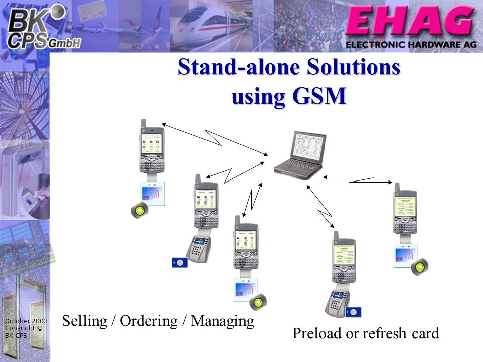 October 2003 Copyright © BK-CPS Stand-alone Solutions using GSM Preload or refresh card Selling / Ordering / Managing