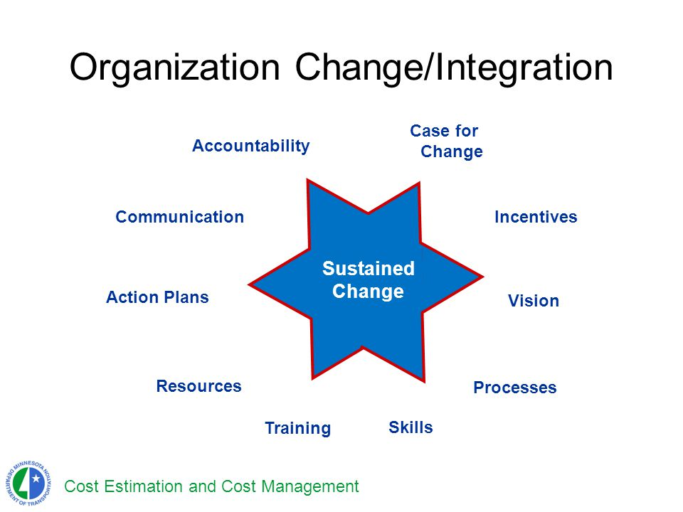 Cost Estimation and Cost Management Organization Change/Integration Vision Resources Accountability Skills Processes Communication Incentives Case for