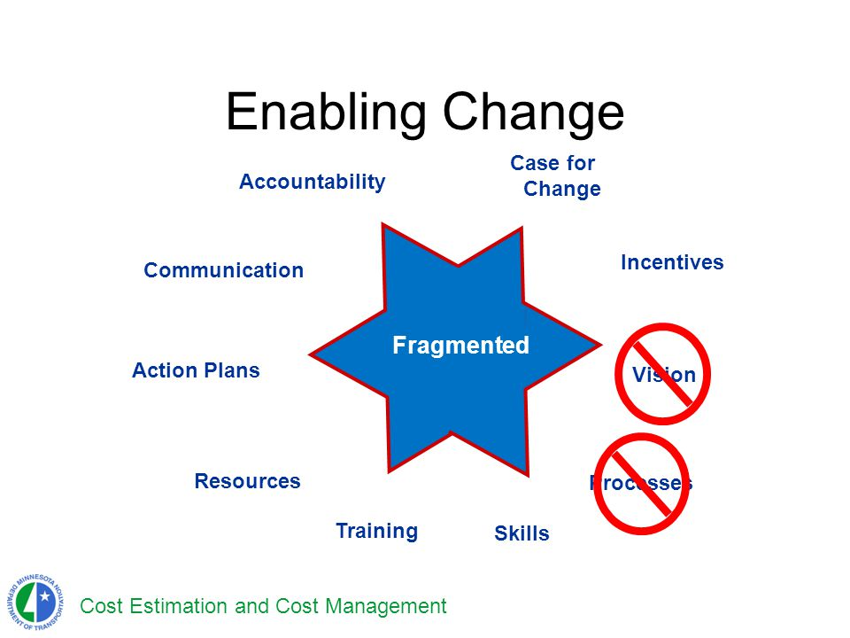 Cost Estimation and Cost Management Enabling Change Vision Resources Accountability Training Processes Communication Incentives Case for Change Action