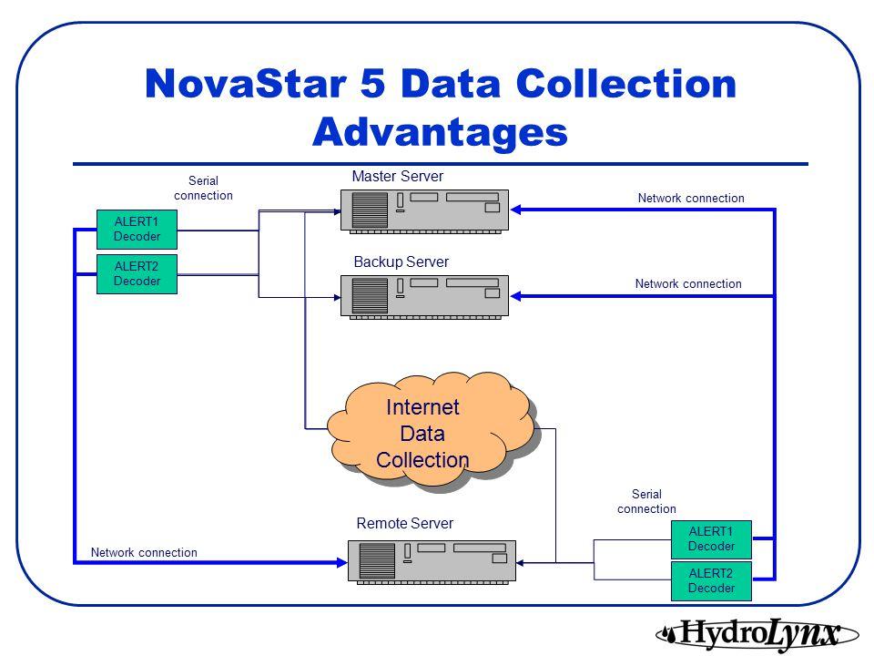 NovaStar 5 Data Collection Advantages ALERT2 Decoder ALERT1 Decoder ALERT2 Decoder ALERT1 Decoder Network connection Serial connection Master Server Backup Server Remote Server Internet Data Collection ALERT2 Decoder ALERT1 Decoder ALERT2 Decoder ALERT1 Decoder ALERT2 Decoder ALERT1 Decoder