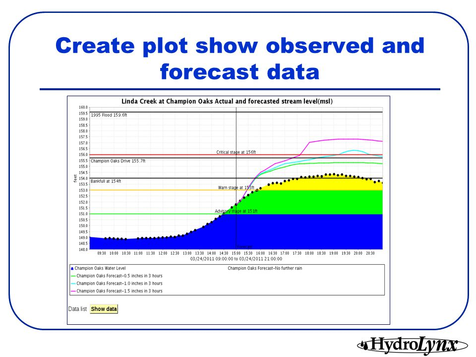 Create plot show observed and forecast data