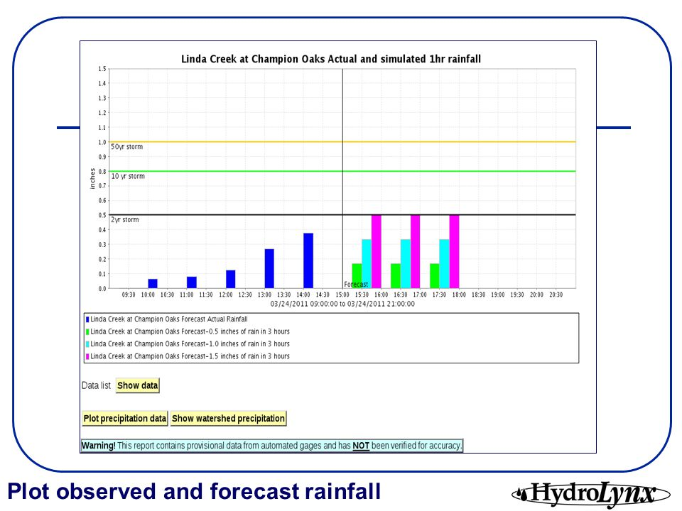 Plot observed and forecast rainfall
