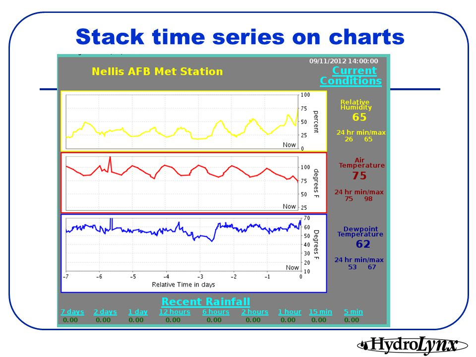 Stack time series on charts