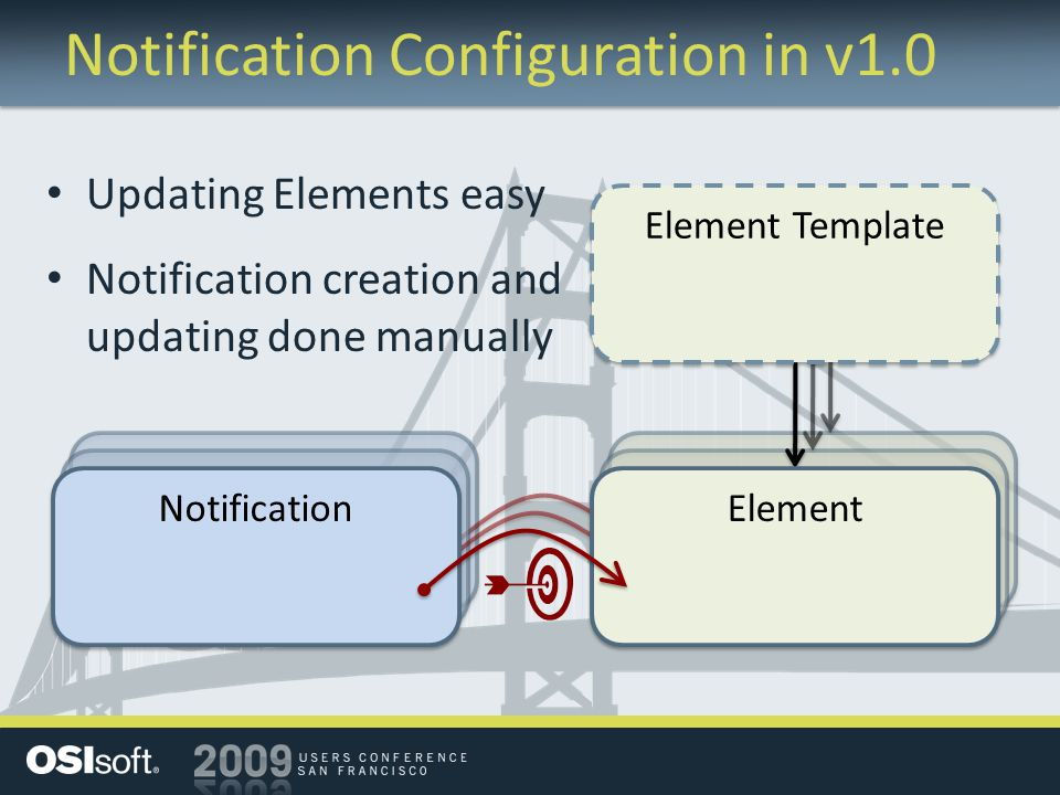 Notification Configuration in v1.0 Notification Element Element Template Updating Elements easy Notification creation and updating done manually