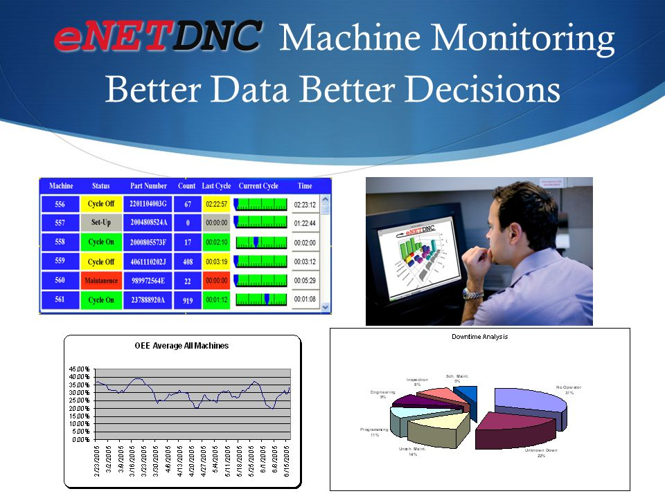 eNETDNC Cost savings with eNETDNC  All functions performed at the machine  Revision management for CNC Programs  Secure back-up of all CNC files  Changes to CNC files can easily be saved  No overwriting of existing programs  Reduced administration cost