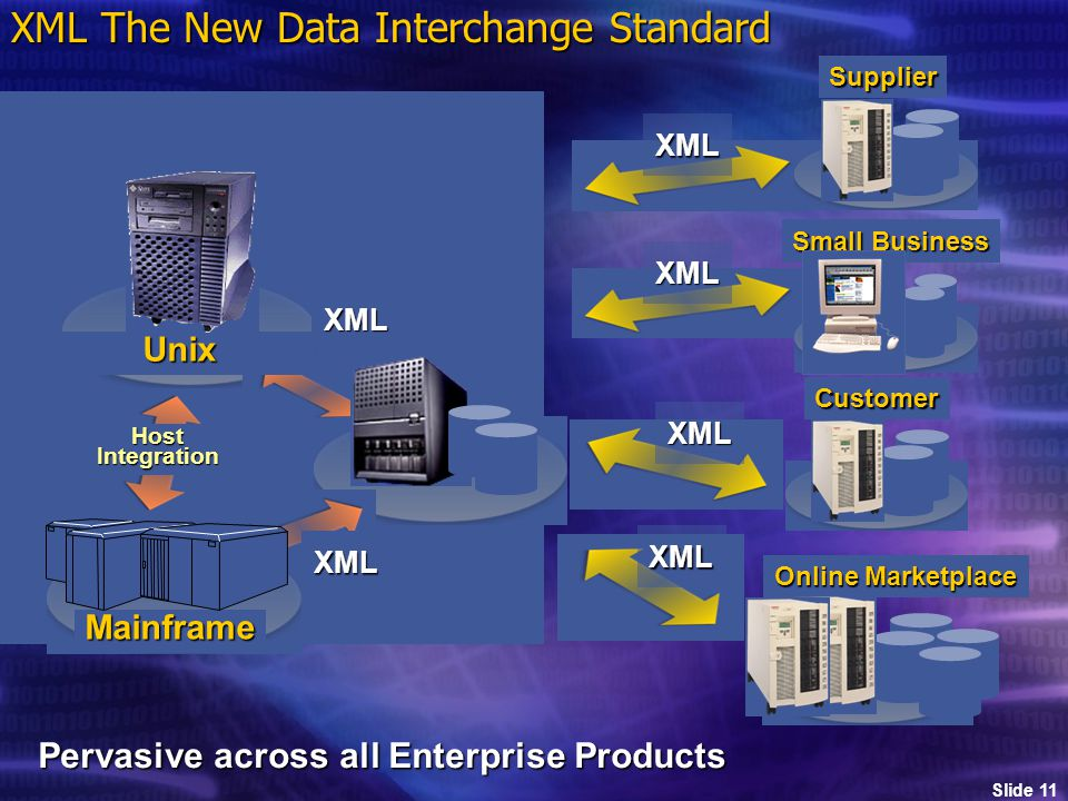 Slide 11 MainframeSupplierXML XML Unix XML The New Data Interchange Standard XML HostIntegration XML Customer XML Online Marketplace XML Small Business Pervasive across all Enterprise Products