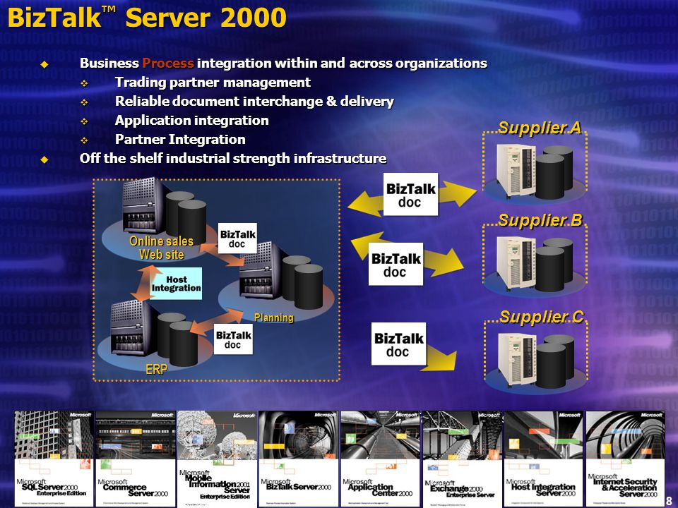 Slide 18 BizTalk ™ Server 2000  Business Process integration within and across organizations  Trading partner management  Reliable document interchange & delivery  Application integration  Partner Integration  Off the shelf industrial strength infrastructure BizTalk Documents Supplier A Planning ERP Online sales Web site Supplier B Supplier C