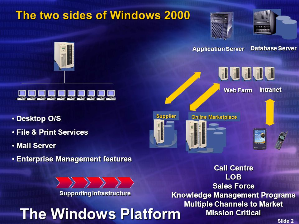 Slide 2 The two sides of Windows 2000 Desktop O/S Desktop O/S File & Print Services File & Print Services Mail Server Mail Server Enterprise Management features Enterprise Management featuresSupplier Online Marketplace Database Server Application Server Web Farm Intranet Call Centre LOB Sales Force Knowledge Management Programs Multiple Channels to Market Mission Critical Supporting Infrastructure The Windows Platform