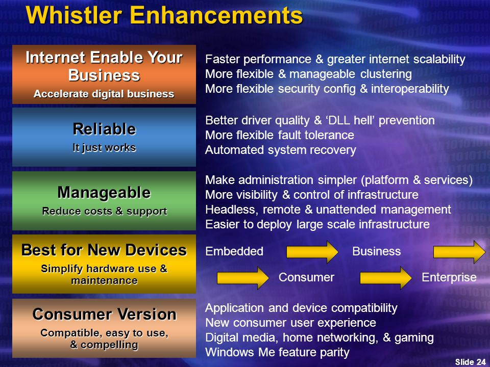 Slide 24 Whistler Enhancements Internet Enable Your Business Accelerate digital business Reliable It just works Manageable Reduce costs & support Best for New Devices Simplify hardware use & maintenance Better driver quality & 'DLL hell' prevention More flexible fault tolerance Automated system recovery Make administration simpler (platform & services) More visibility & control of infrastructure Headless, remote & unattended management Easier to deploy large scale infrastructure Faster performance & greater internet scalability More flexible & manageable clustering More flexible security config & interoperability Embedded Consumer Business Enterprise Consumer Version Compatible, easy to use, & compelling Application and device compatibility New consumer user experience Digital media, home networking, & gaming Windows Me feature parity