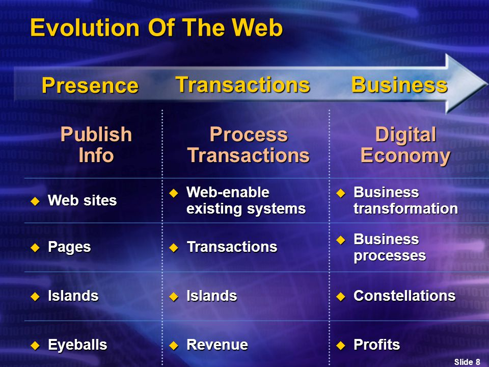 Slide 8 Evolution Of The Web Presence Transactions Business Publish Info ProcessTransactionsDigitalEconomy  Web sites  Web-enable existing systems  Business transformation  Pages  Transactions  Business processes  Islands  Constellations  Eyeballs  Revenue  Profits