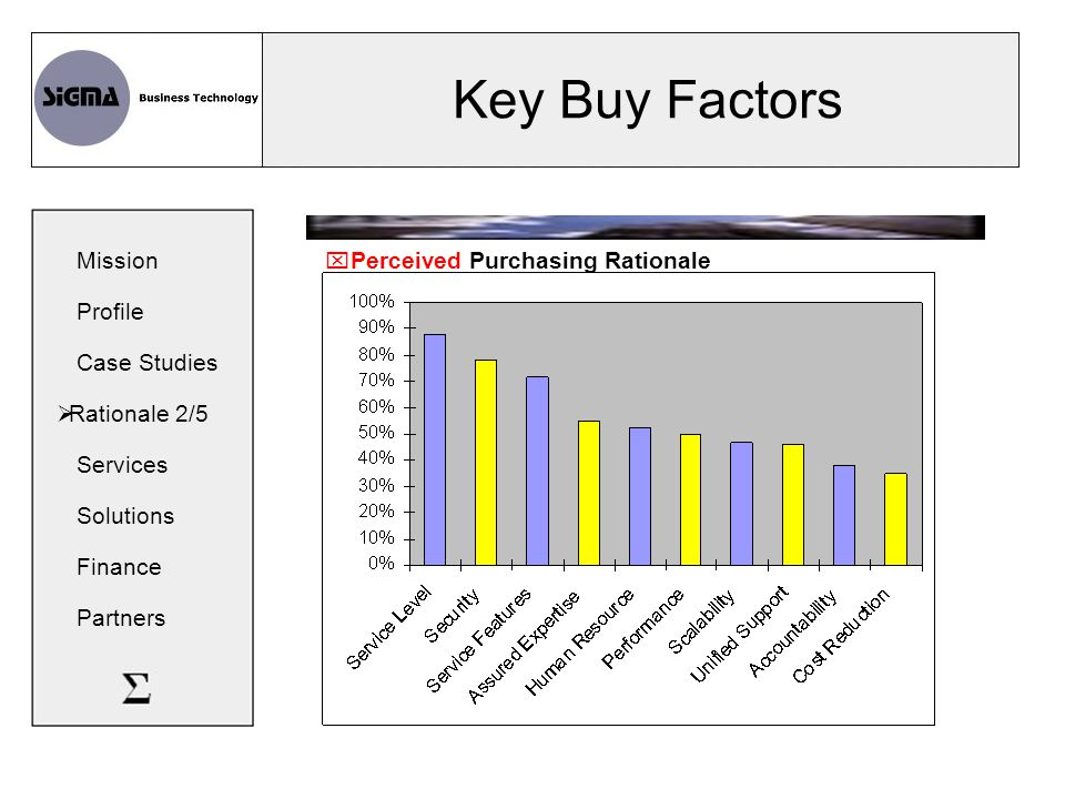 Key Buy Factors  Perceived Purchasing Rationale Mission Profile Case Studies  Rationale 2/5 Services Solutions Finance Partners