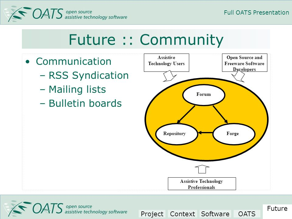 Full OATS Presentation Future :: Community Communication –RSS Syndication –Mailing lists –Bulletin boards Forum RepositoryForge Assistive Technology Users Open Source and Freeware Software Developers Assistive Technology Professionals Project Context SoftwareOATS Future