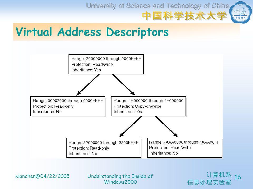 计算机系 信息处理实验室 xlanchen@04/22/2005Understanding the Inside of Windows2000 16 Virtual Address Descriptors