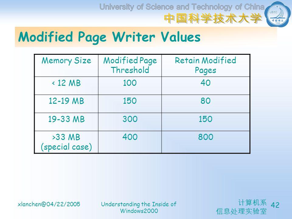 计算机系 信息处理实验室 xlanchen@04/22/2005Understanding the Inside of Windows2000 42 Modified Page Writer Values Memory SizeModified Page Threshold Retain Modified Pages < 12 MB10040 12-19 MB15080 19-33 MB300150 >33 MB (special case) 400800