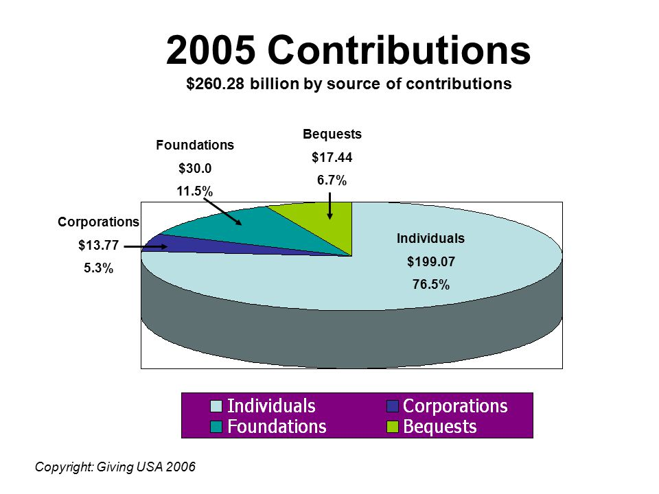 2005 Contributions $260.28 billion by type of recipient organization Religion $93.18 - (5.8%) Deductions carried over and other unallocated giving $16
