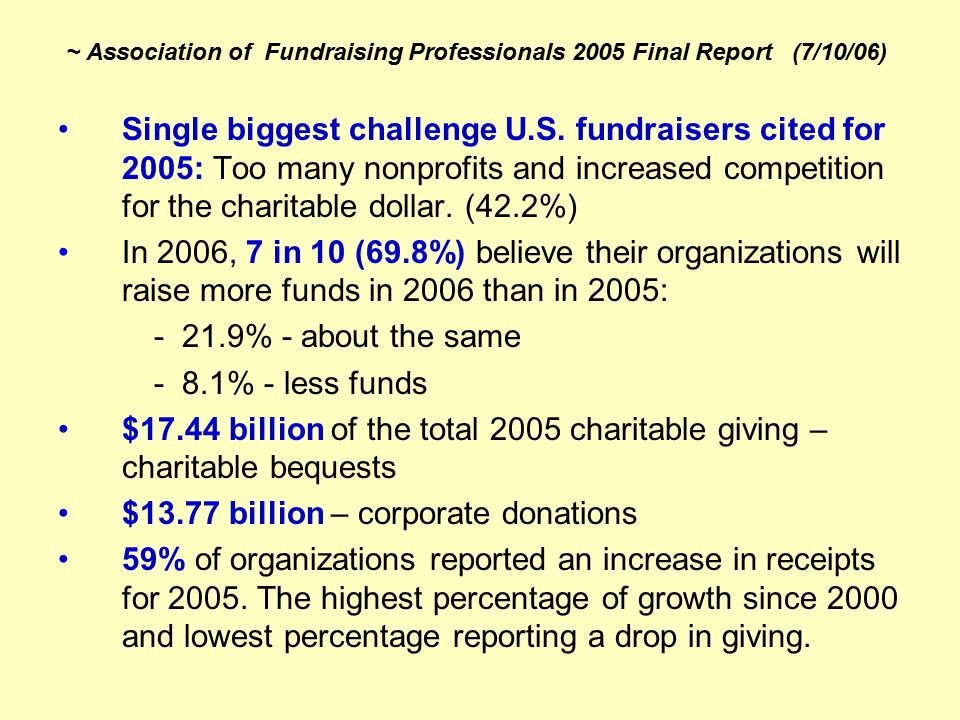 ~ Association of Fundraising Professionals 2005 Final Report (7/10/06) 62.9% of U.S. Charities raised more money in 2005 than in 2004 Almost 25% of re