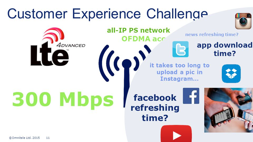 ©Omnitele Ltd. 2015 11 content title Customer Experience Challenge 20 MHz bandwidth all-IP PS network 300 Mbps 8x8 MIMO adaptative modulation OFDMA ac