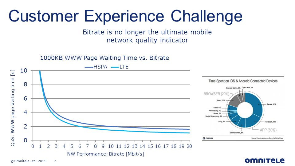 ©Omnitele Ltd. 2015 7 content title Customer Experience Challenge Bitrate is no longer the ultimate mobile network quality indicator