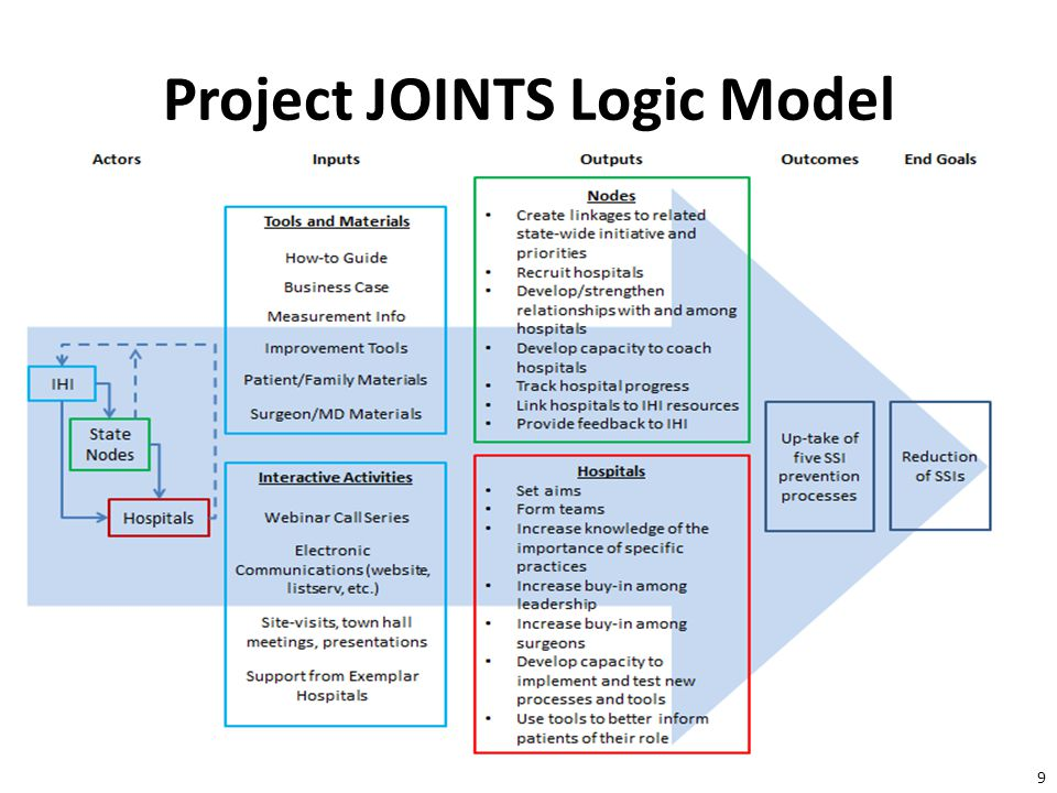 20 Conclusions: Bundle Uptake More than half of Project JOINTS hospitals adopted the complete bundle – Most were already using 3 bundle components before Project JOINTS – Some reported only partial compliance – Roughly a third of hospitals reported no change in their practices