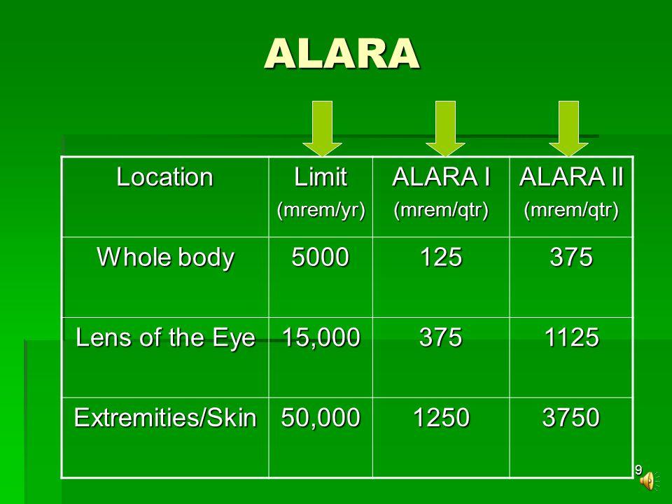 9 ALARA LocationLimit(mrem/yr) ALARA I (mrem/qtr) ALARA II (mrem/qtr) Whole body 5000125375 Lens of the Eye 15,0003751125 Extremities/Skin50,00012503750