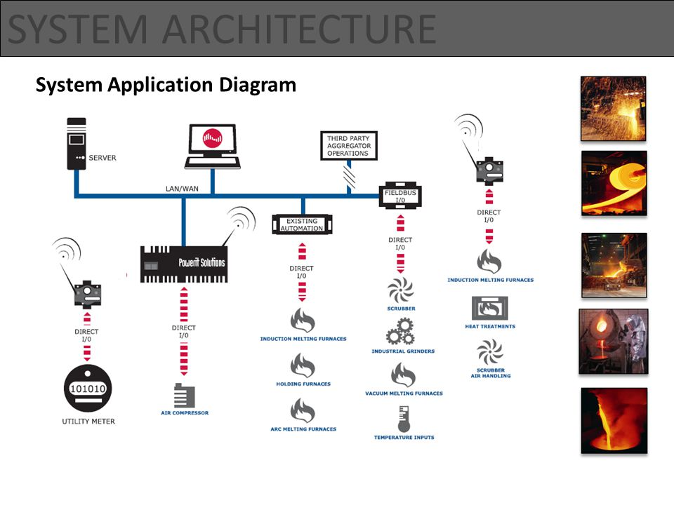 SYSTEM ARCHITECTURE System Application Diagram